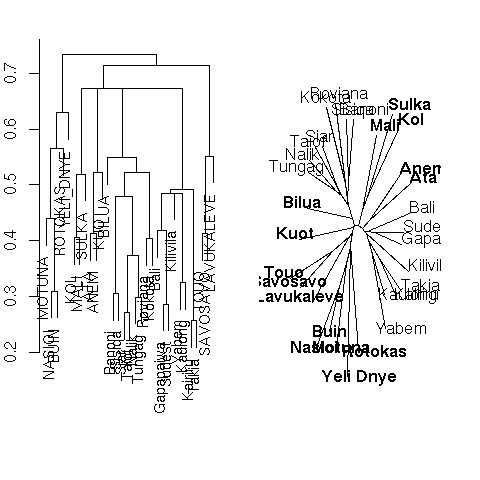 Divisive_Clustering)